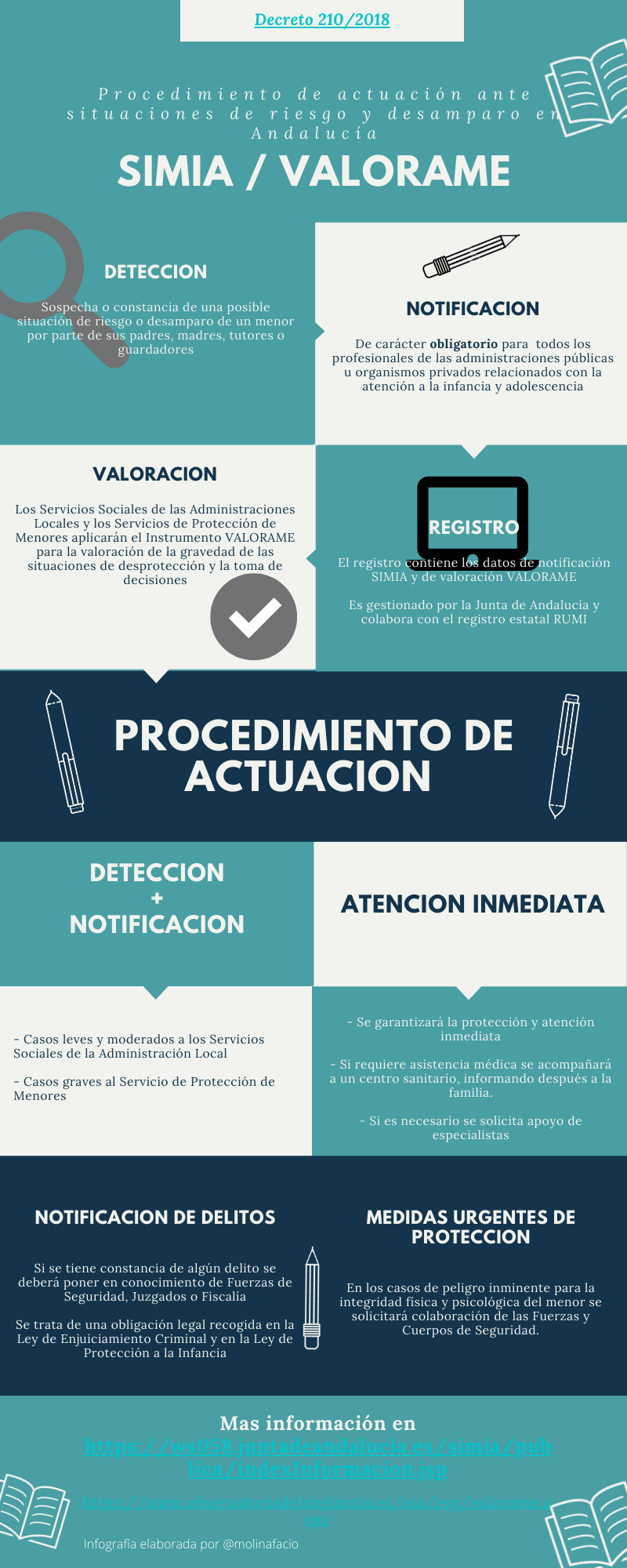 Infografía SIMIA/VALORAME